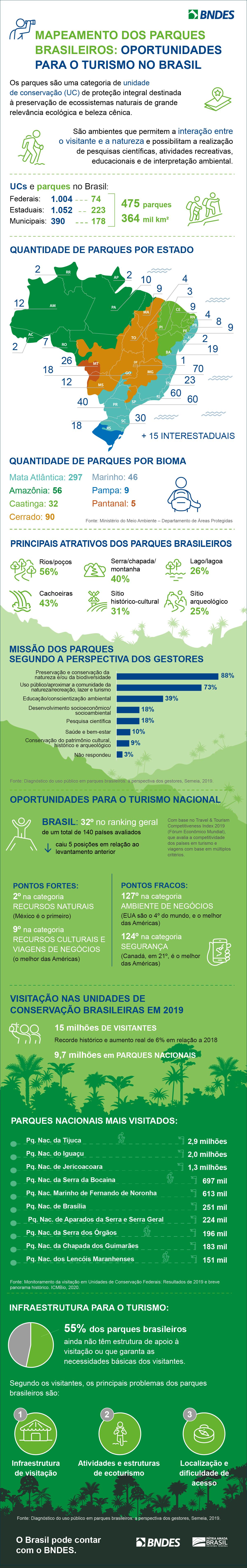 BNDES_Infografico_Parques_BR_final